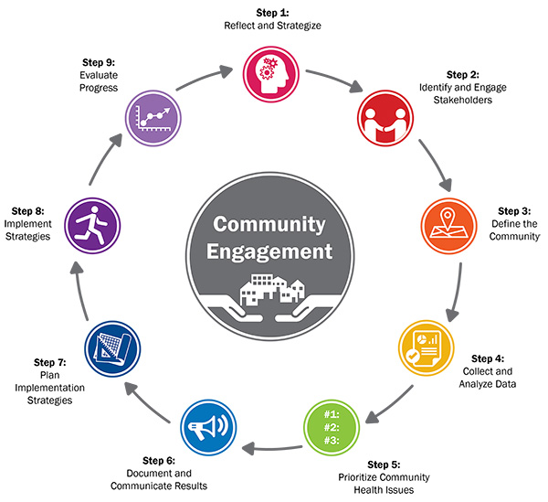 community-engagement-framework600w.jpg
